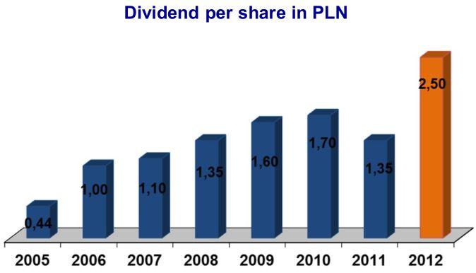 Śnieżka dividends