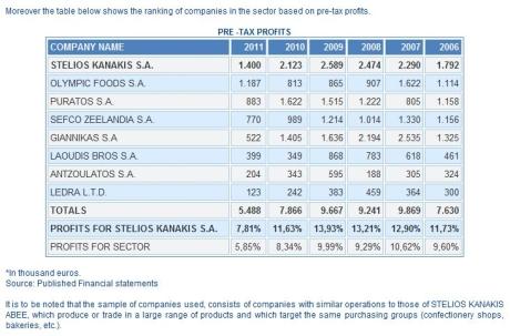 Stelios Kanakis pre-tax profits