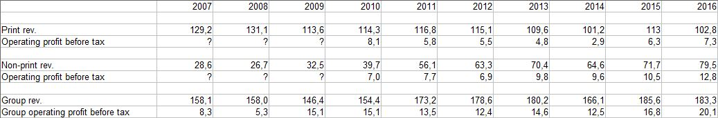 Teckwah: Print revenue vs non-print